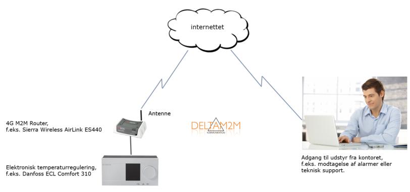 DeltaM2M_Public_IP
